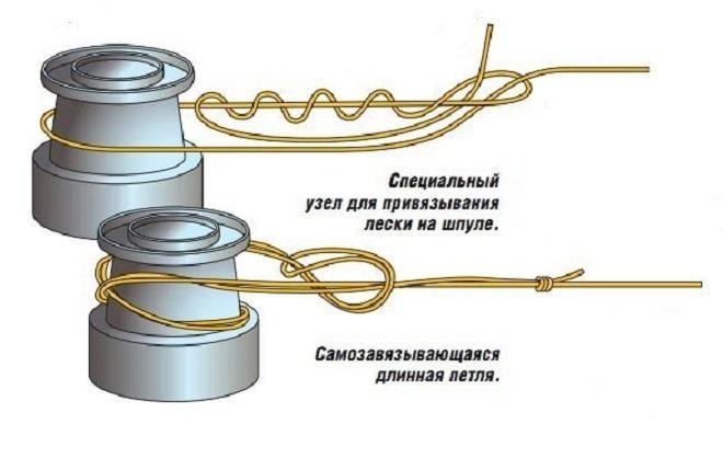 Прикрепить к шпуле - узел