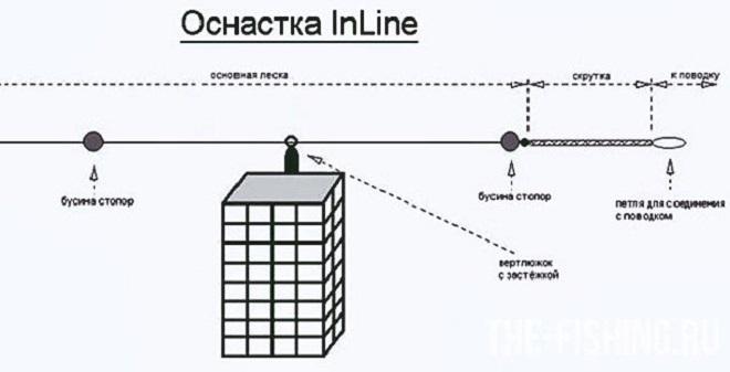 Схема ранинг