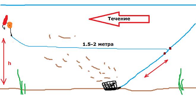 Вертолет и патерностер на чехонь