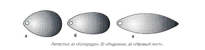 классификация лепестков